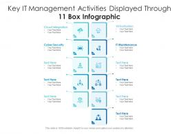 Key It Management Activities Displayed Through 11 Box Infographic