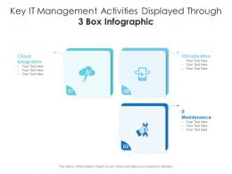 Key It Management Activities Displayed Through 3 Box Infographic