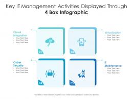 Key It Management Activities Displayed Through 4 Box Infographic
