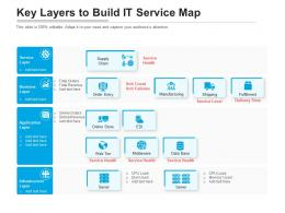 Key Layers To Build It Service Map