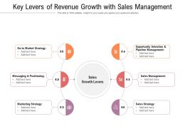 Key Levers Of Revenue Growth With Sales Management