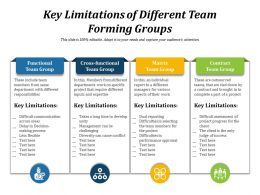 Key Limitations Of Different Team Forming Groups