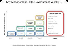 Key Management Skills Development Weekly Plan