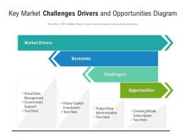 Key Market Challenges Drivers And Opportunities Diagram