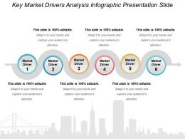 Key Market Drivers Analysis Infographic Presentation Slide