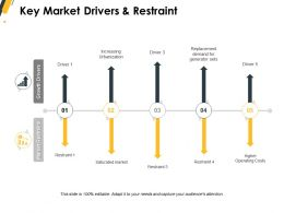 Key Market Drivers And Restraint Demand Ppt Powerpoint Presentation Portfolio Layout