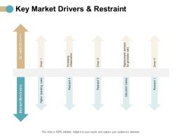 Key Market Drivers And Restraint Growth Ppt Powerpoint Presentation Icon Graphics