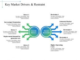 Key Market Drivers And Restraint Operating Costs Ppt Powerpoint Presentation Slides