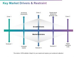 Key Market Drivers And Restraint Saturated Market Ppt Powerpoint Presentation Inspiration Images