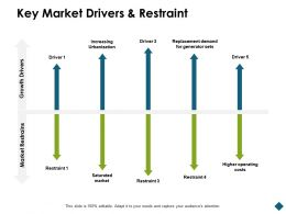 Key Market Drivers And Restraint Urbanization Ppt Powerpoint Presentation Vector