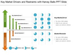 Key Market Drivers And Restraints With Harvey Balls Ppt Slide