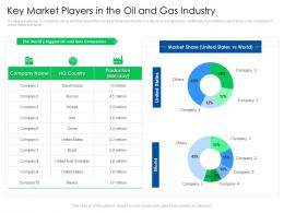Key Market Players In The Oil And Gas Industry Global Energy Outlook Challenges Recommendations