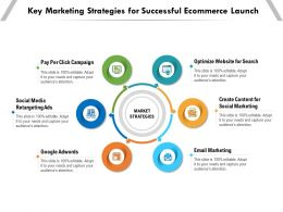 Key Marketing Strategies For Successful Ecommerce Launch