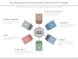 Key Messages And Communication Objectives Ppt Example