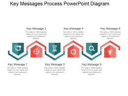 Key Messages Process Powerpoint Diagram