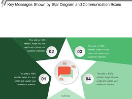 Key Messages Shown By Star Diagram And Communication Boxes