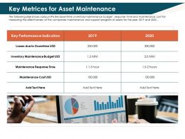Key Metrices For Asset Maintenance Losses Ppt Powerpoint Ideas Clipart