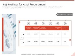 Key Metrices For Asset Procurement M2120 Ppt Powerpoint Presentation Slides Design Ideas