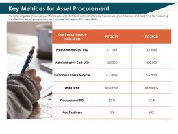 Key Metrices For Asset Procurement Year Ppt Powerpoint Presentation Slide