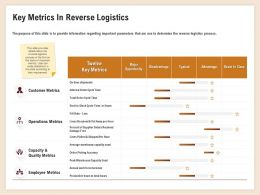 Key Metrics In Reverse Logistics Customer Metrics Ppt Powerpoint Picture