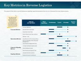 Key Metrics In Reverse Logistics Put Away Ppt Powerpoint Presentation Infographic Background