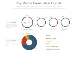 Key Metrics Presentation Layouts