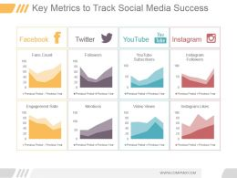 Key Metrics To Track Social Media Success Ppt Diagrams