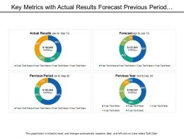 Key Metrics With Actual Results Forecast Previous Period And Year