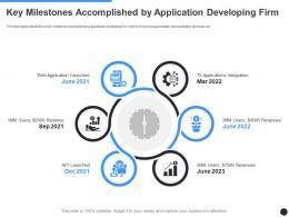 Key Milestones Accomplished By Application Developing Firm Milestones Slide Ppt Grid