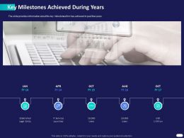 Key Milestones Achieved During Years Ppt Powerpoint Presentation Icon Templates