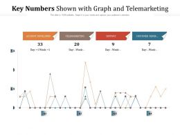 Key Numbers Shown With Graph And Telemarketing
