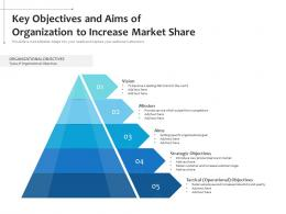 Key Objectives And Aims Of Organization To Increase Market Share