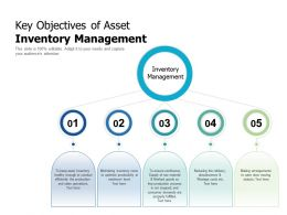 Key Objectives Of Asset Inventory Management