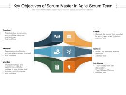 Key Objectives Of Scrum Master In Agile Scrum Team