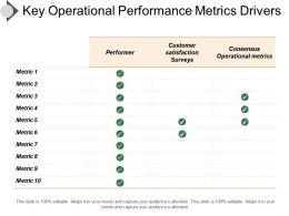 Key Operational Performance Metrics Drivers Ppt Samples
