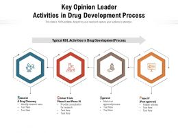 Key Opinion Leader Activities In Drug Development Process