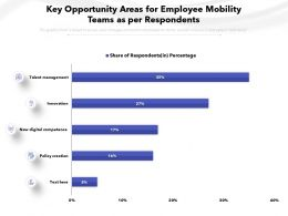 Key Opportunity Areas For Employee Mobility Teams As Per Respondents