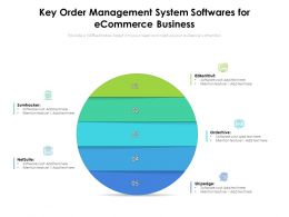 Key Order Management System Softwares For Ecommerce Business