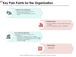 Key Pain Points For The Organization Highlights Ppt Powerpoint Slides Visuals