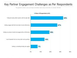 Key Partner Engagement Challenges As Per Respondents