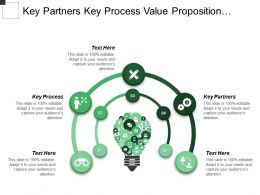 Key Partners Key Process Value Proposition Customer Relationship