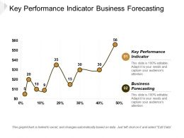 Key Performance Indicator Business Forecasting Nist Risk Management Cpb