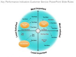 Key Performance Indicators Customer Service Powerpoint Slide Rules