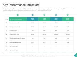 Key Performance Indicators Declining Market Share Of A Telecom Company Ppt Topics