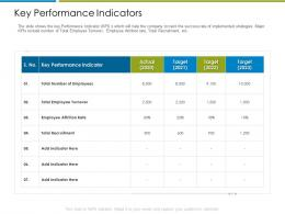 Key Performance Indicators Increase Employee Churn Rate It Industry Ppt Model