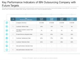 Key Performance Indicators Of IBN Outsourcing Company With Future Targets Reasons High Customer Attrition Rate