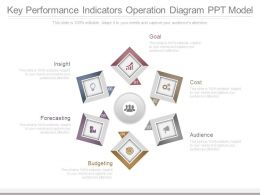 Key Performance Indicators Operation Diagram Ppt Model
