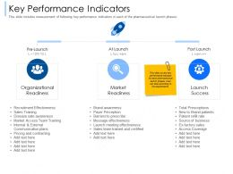 Key Performance Indicators Payer Perception Ppt Powerpoint Presentation Show Images