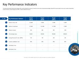 Key Performance Indicators Poor Network Infrastructure Of A Telecom Company Ppt Graphics