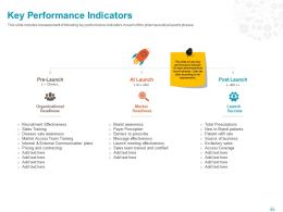 Key Performance Indicators Ppt Powerpoint Presentation File Slides
